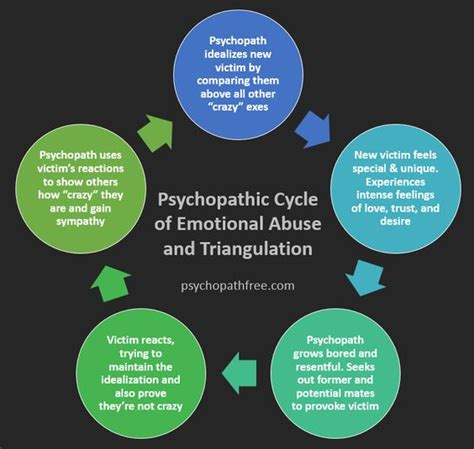 cycle of emotional abuse diagram psychopath narcissist and the o jays on