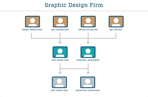 graphic design expert hierarchy graphic design a graphic designer s guide to