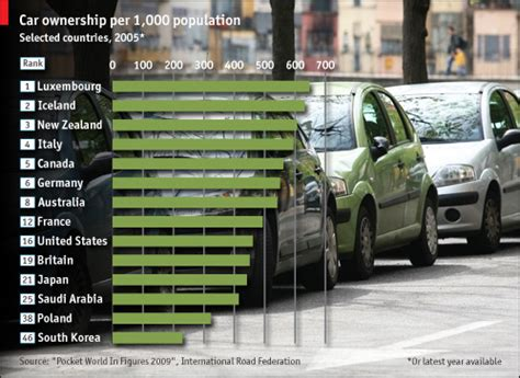 car graphs car ygraphcom