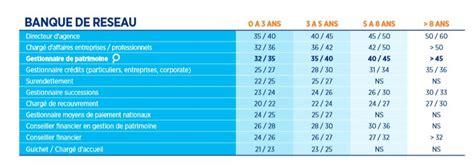 Grille Salaire Assurance by Banque Assurance Quelles R 233 Mun 233 Rations En 2015