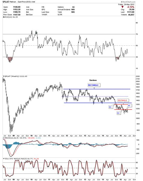 pattern formation on platinum gold charts back to the future the market oracle