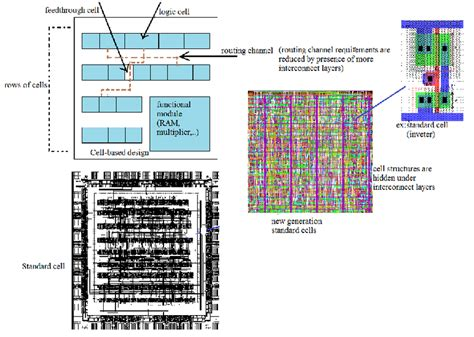 layout editor cell intoduction to vlsi design using fpga module1