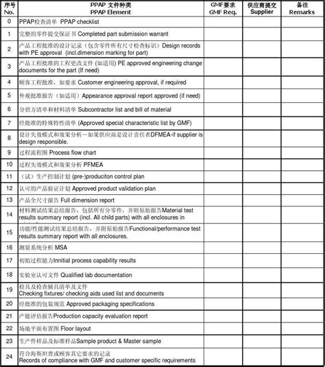 ppap template apqp checklist related keywords apqp checklist