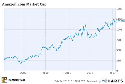 Amazon Market Cap | is jeff bezos the greatest ceo alive amzn