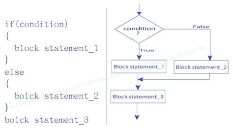 flowchart if statement c programming computer ms excel if else statement and