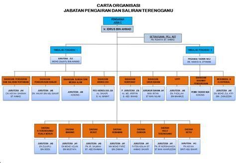 Carta Poster Struktur Akar Dikotil struktur organisasi