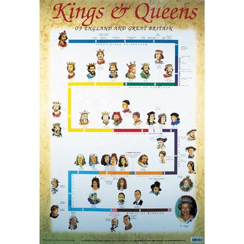 timeline of british kings and queens kings and queens of england and great britain poster lp607