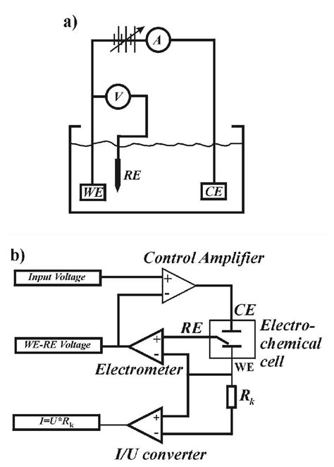 Electrochemical Cells, Potentiostats