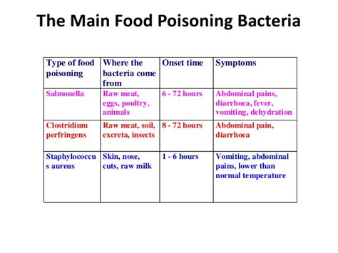 onset of food poisoning symptoms food poisoning