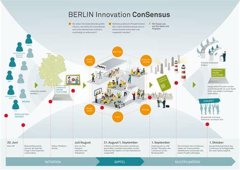berlin innovation consensus jovoto - Innovation Möbel Berlin