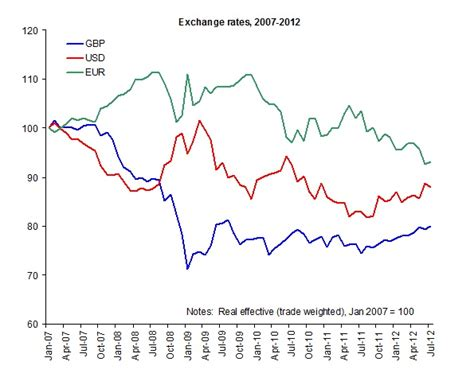 Usd Mba Units by Exchange Rates Headaches The Crisis