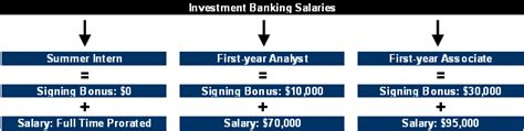Investment Banking Analyst Salary Mba 2016 by Investment Banking Salaries And Bonus Of Walls