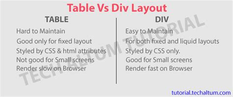 div layouts web page design using div based layout div vs table layout