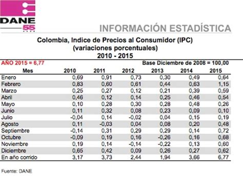 valor del ipc 2015 en colombia 205 ndice de precios al consumidor ipc