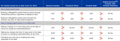 change flight fee united change fee united change fee united 28 images expedia united blame each