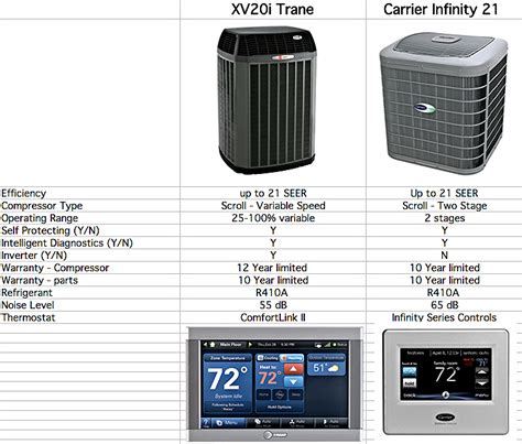 carrier comfort series review trane xv20i vs carrier infiniti 21