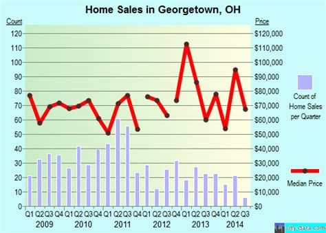 Georgetown Mba Price Total by Georgetown Oh Ohio Houses Apartments Rent Mortgage