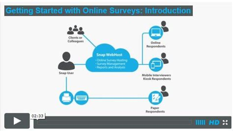 Online Survey Questionnaire - online surveys snap surveys blog