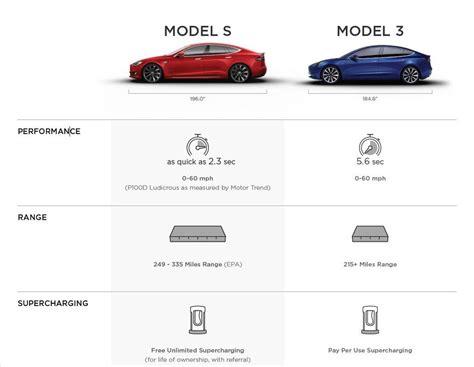 s model tesla publishes model 3 vs model s specifications in