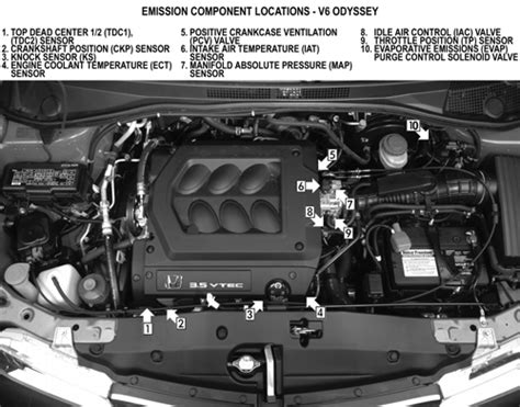 electronic throttle control 1999 honda odyssey engine control 1999 honda park the engine accelerates and decelerates 2500 rpm