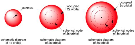 What Are Mba1s Vs Mba 2s by Shape Of S Orbitals In 3d