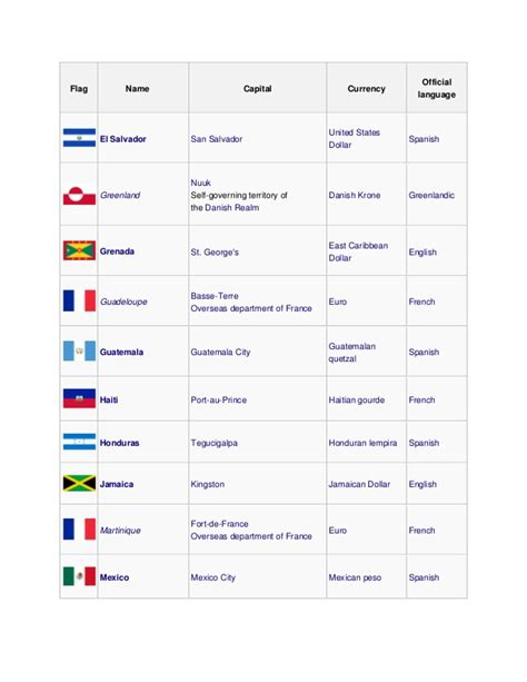 countries and their capitals in country capital currency