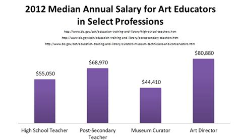 masters  teaching art education programs start