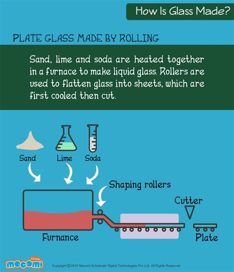 how glass is made mocomi com