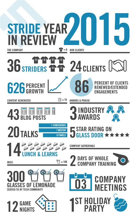 stride s year in review infographic