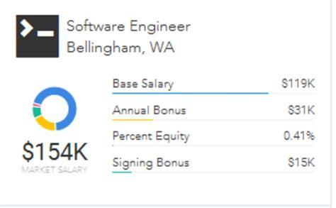 Mba Software Engineer Salaries by Paysa