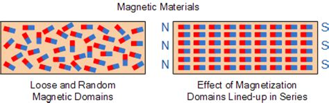 tutorial questions on electromagnetism magnetism magnetic flux and magnetic materials