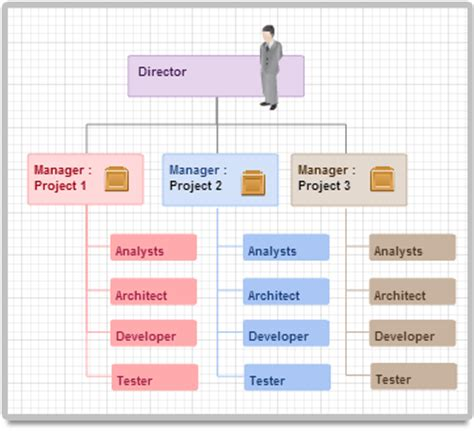 Interactive Organizational Chart Template diagram exles using creately creately