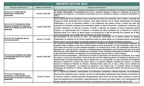 decreto 1072 de 2015 pdf decreto de colegiaturas 2015 decreto 1072 de 2015 250