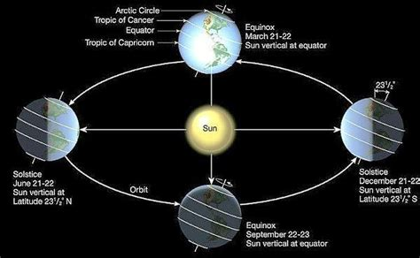 Day Cr Siang Cr kyrona why is the december solstice 2013 so important