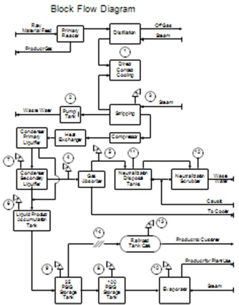 process block flow diagram process flow diagrams pfds and process and instrument