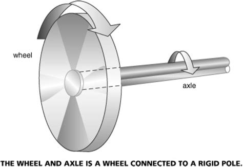 exle of wheel and axle machines and movement part 2 science zone jamaica