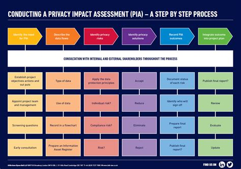 Image Result For Gdpr Privacy Impact And Risk Assessments Gdpr Pinterest Gdpr Risk Assessment Template