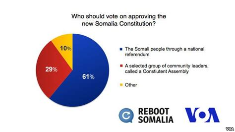 voice of america somali section voa poll shows somalis want vote on constitution bbg