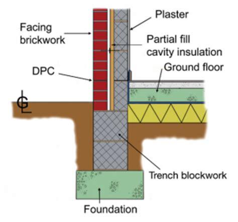trench blocks