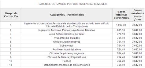 las bases de cotizaci 243 n 2016 suben el tope m 225 ximo un 1 porcentajes de cotizacion colombia 2016 191 por qu 233