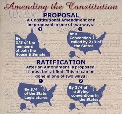 the final section of the constitution amending the constitution the us constitution