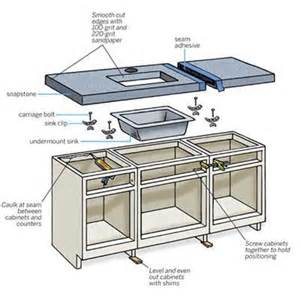 overview how to install a soapstone countertop this