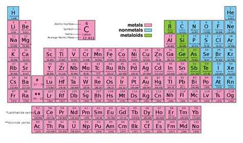 periodic table of elements file periodic table of elements svg wikimedia commons
