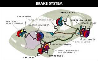 Auto Braking System With Auto Path Changer Bolton Auto Repair