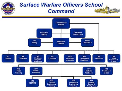 navy organization chart supply surface warfare officers school command home page