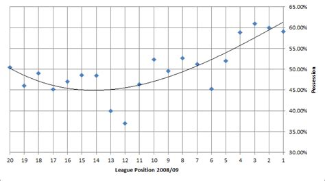 epl index possession football how spanish success has changed the