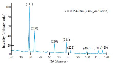 sketch diffraction pattern solved assuming the relative peak heights would be the