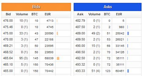 bitcoin bid bitcoin bid offer spread transfer bitcoin ke money