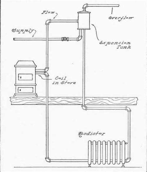 How To Plumb Radiators chapter xxviii connections for water boilers radiators and coils heated by range