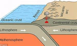 movement of lithospheric plates diagram tectonic plates shift in 2015 html autos post